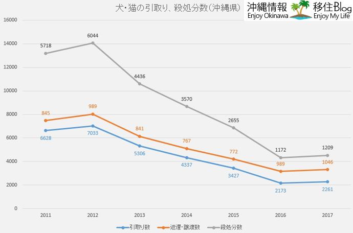 沖縄県の犬・猫の引取り、殺処分数
