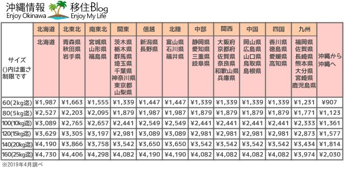 ヤマト運輸の料金表