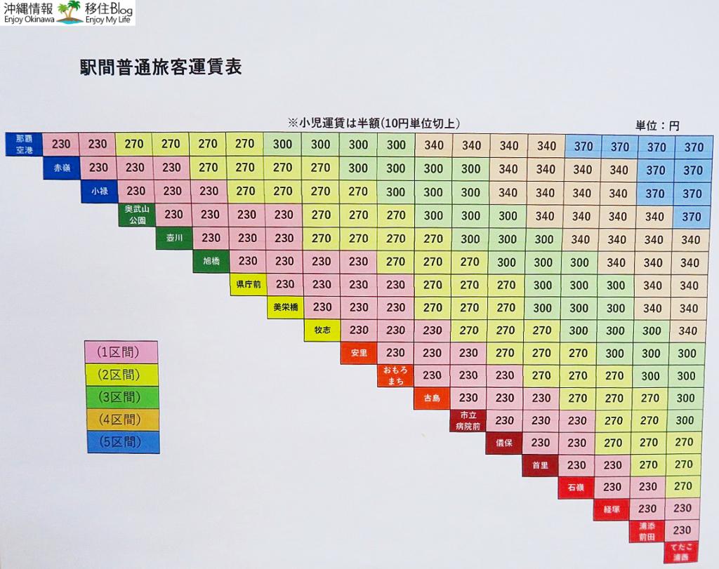 ゆいレール料金表